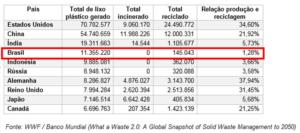 Ranking dos 10 Países Geradores de Lixo Plástico