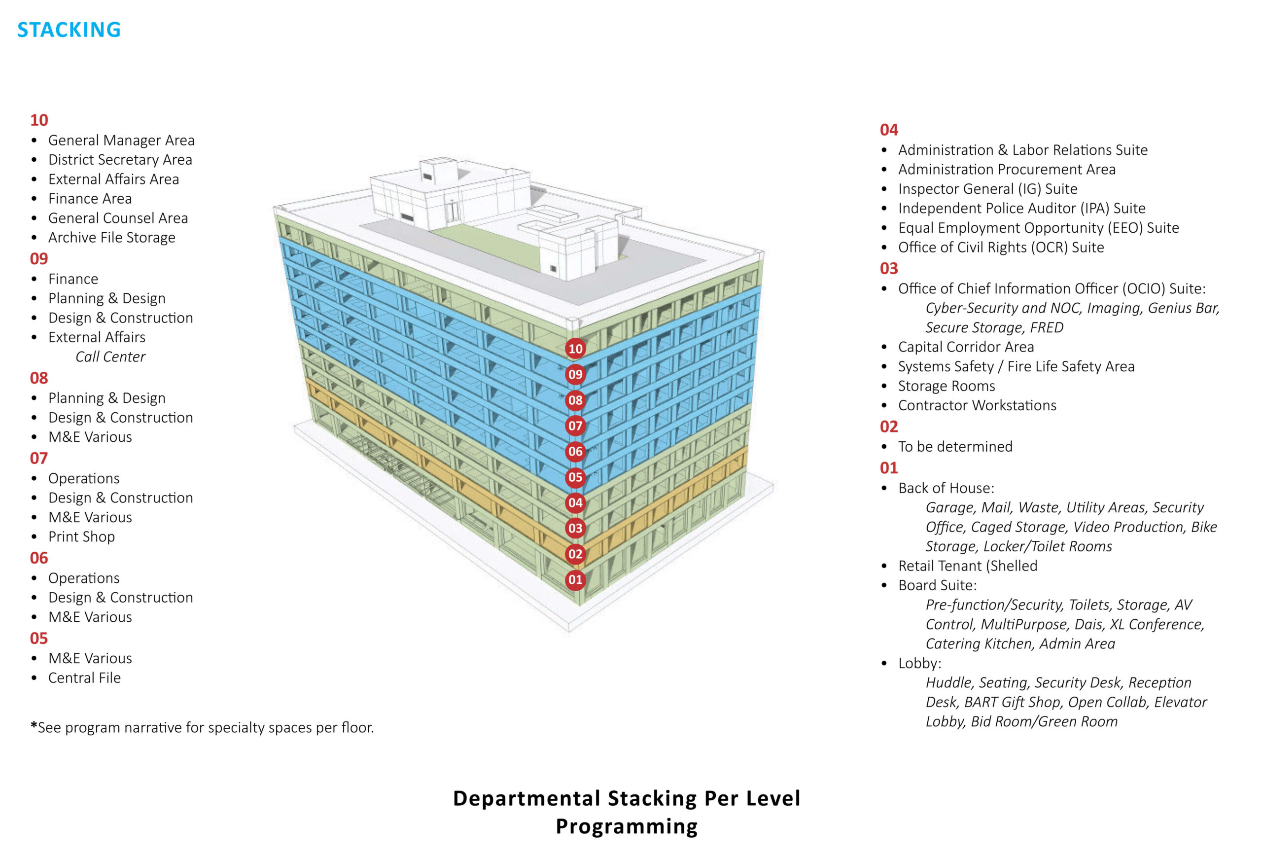 RIM Architect's stacking diagram for BART's new headquarters in Oakland, California
