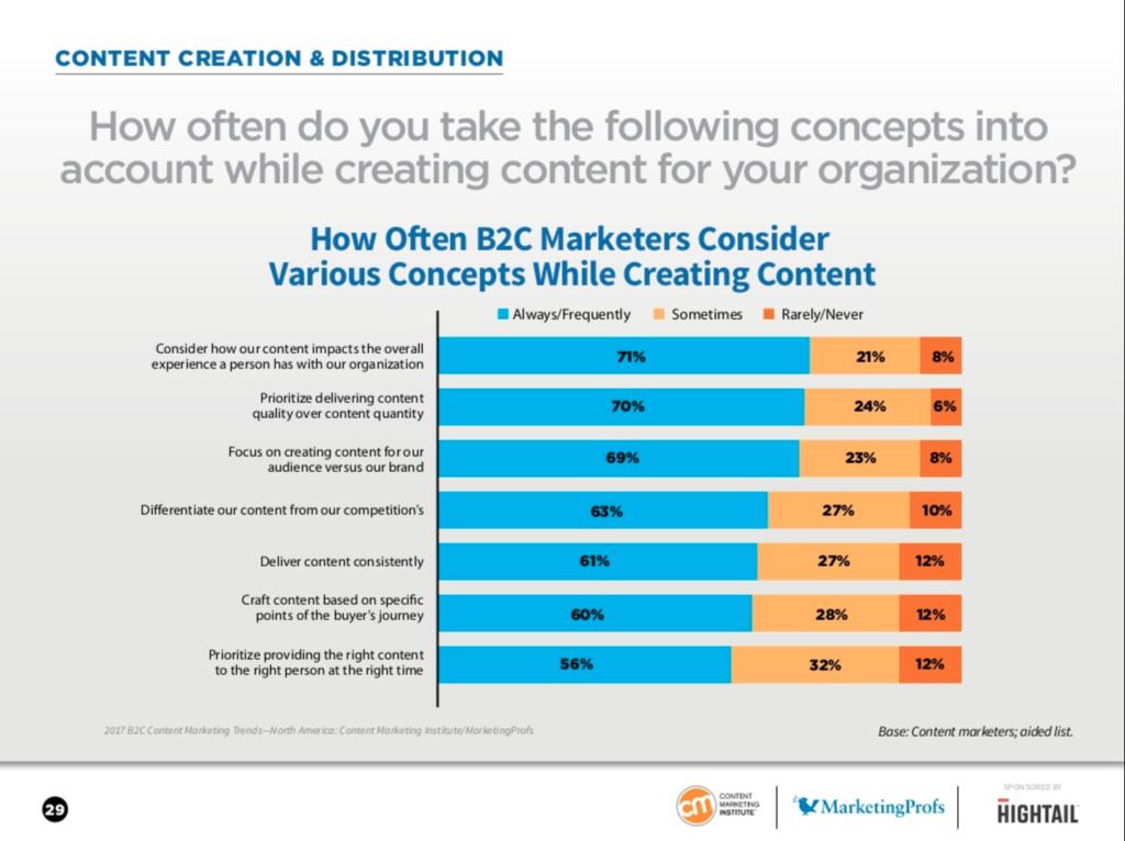 2017 B2C Content Marketing Trends - North America: Content Marketing Institute/MarketingProfs