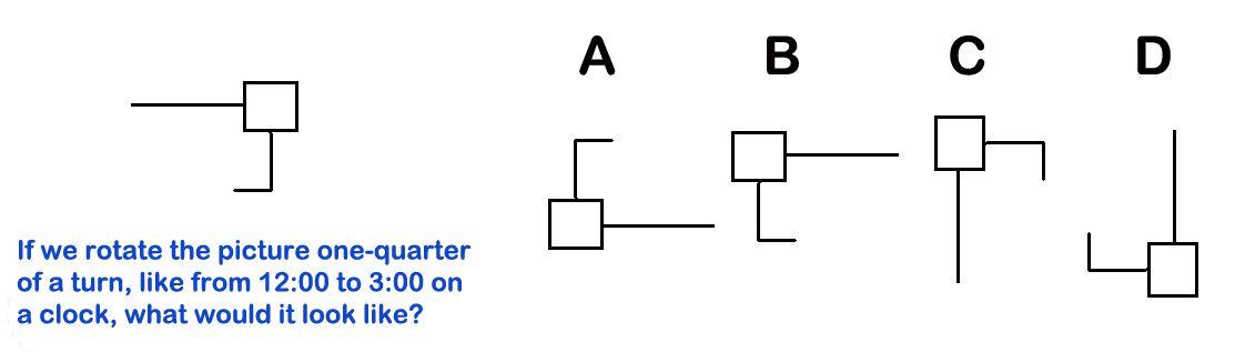 Fig 3 Rotation 90 degrees