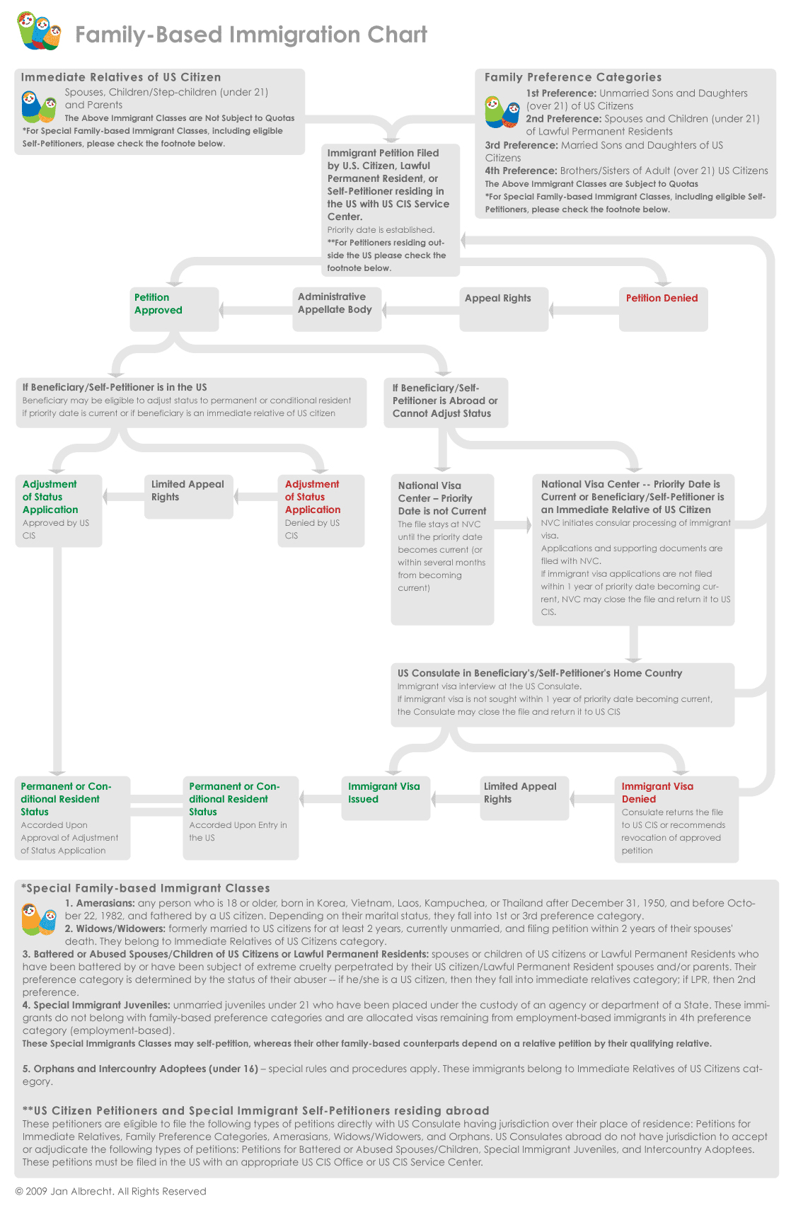 family_based_immigration_chart