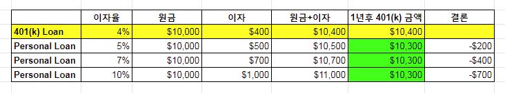 401(k) Loan3
