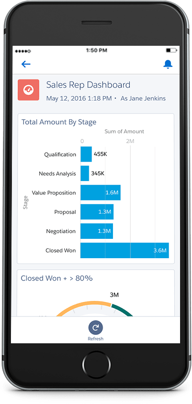 Photo of Salesforce dashboard on cell phone