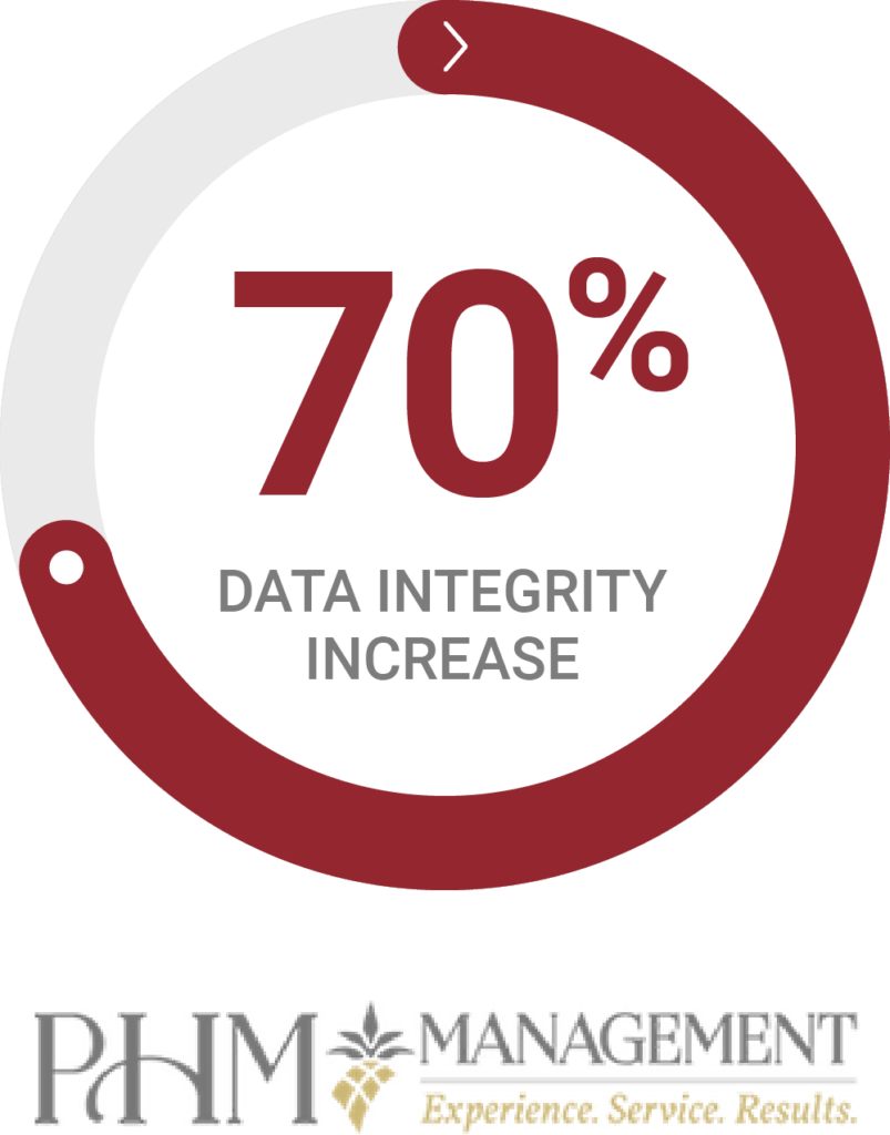 Radial chart - PHM Management increased data integrity by 70%