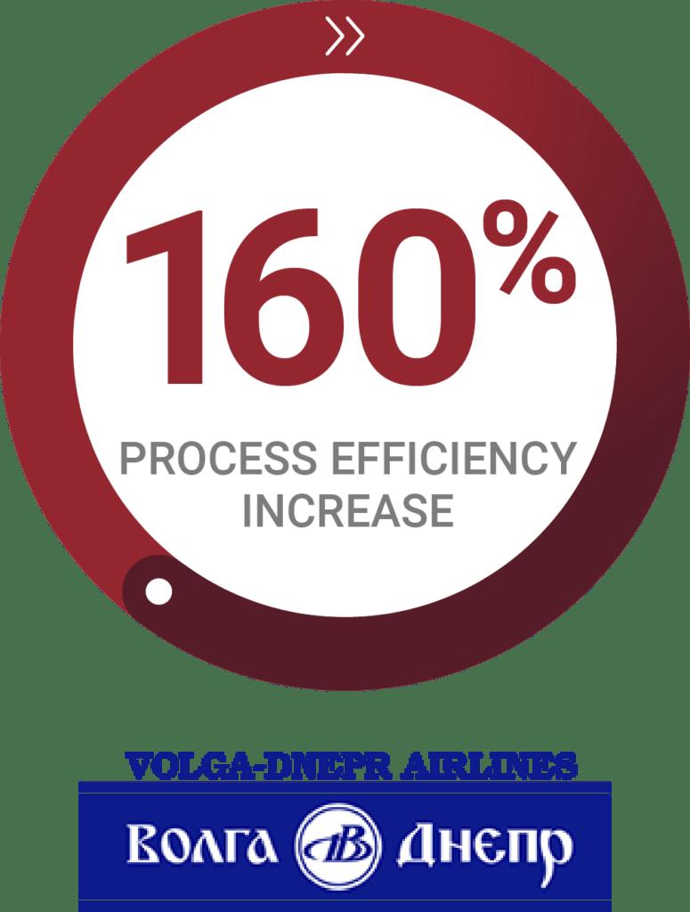 Radial chart - Volga-Dnepr increased process efficiency by 160%
