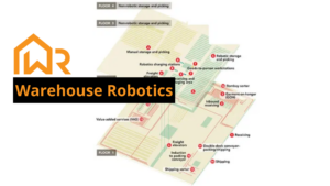 Warehouse Robotics Caja Robotics case study