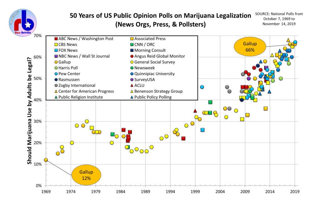 Legalization Polls