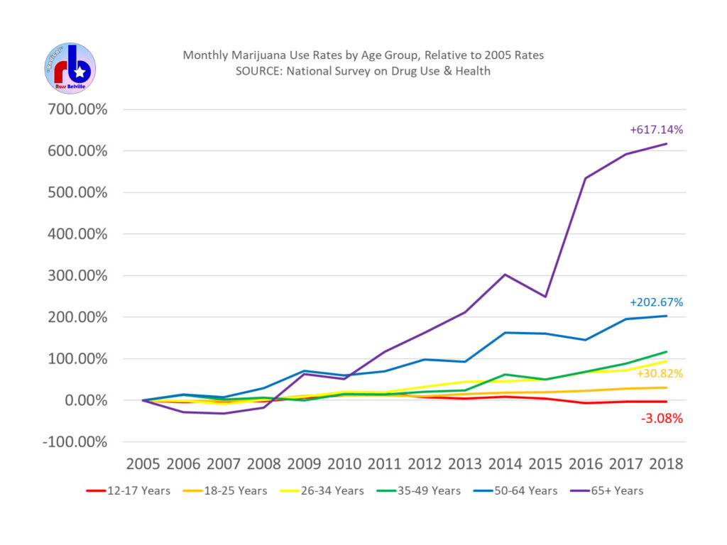 Rate Change in Monthly Marijuana Use by Age Group