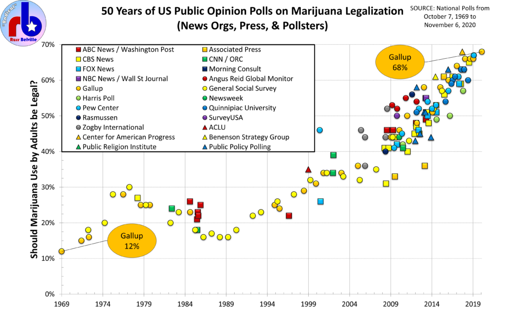 Chart of public opinion polls on marijuana legalization