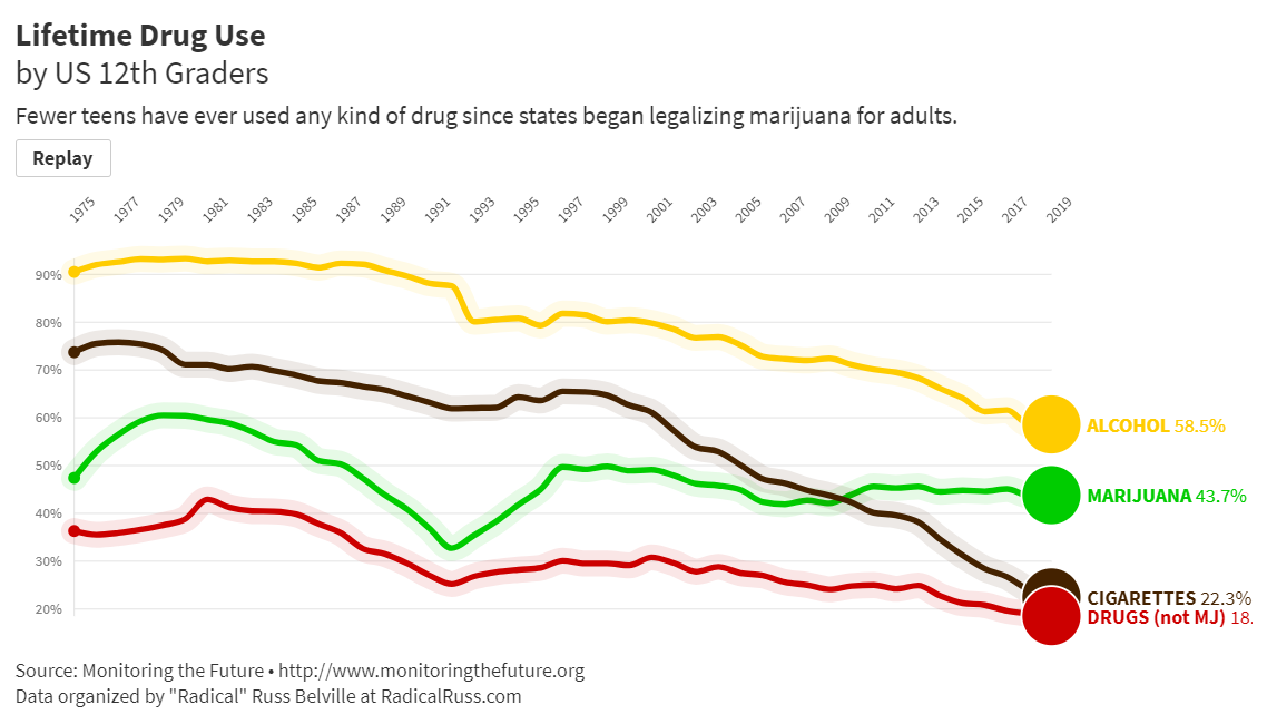 Lifetime Drug Use by US 12th Graders
