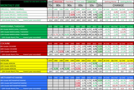 High School Drug Use Rates Summary