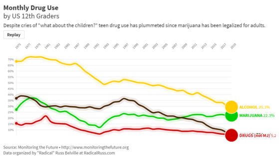 Monthly Drug Use by US 12th Graders