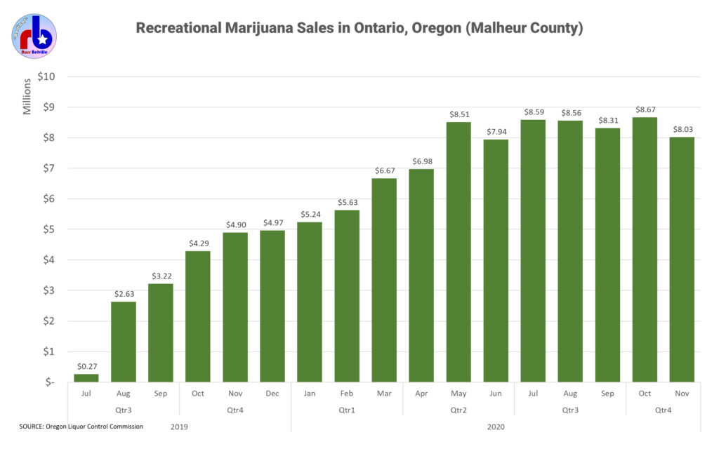Chart of marijuana sales in Ontario, Oregon.