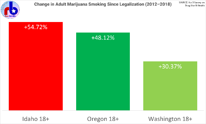 Change in adult marijuana smoking in the Pacific Northwest