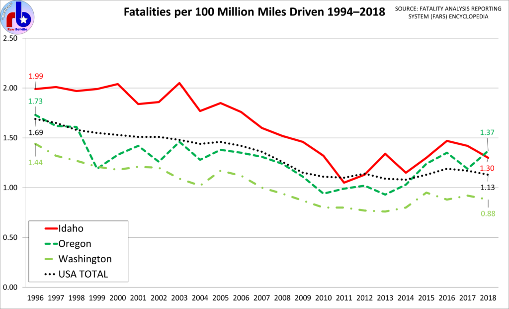 Chart of traffic fatalities in the Pacific Northwest