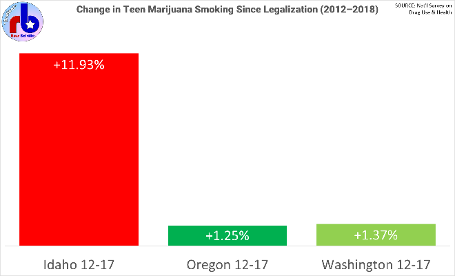 Change in teen marijuana smoking in the Pacific Northwest