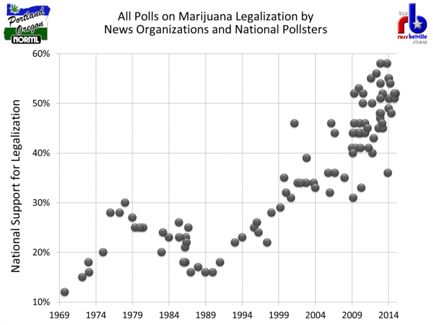 Legalization Polls 1969-2015