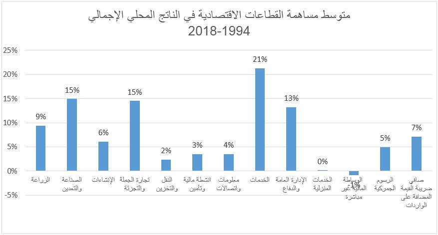 متوسط مساهمة القطاعات الاقتصادية في الناتج المحلي الإجمالي 1994-2018
