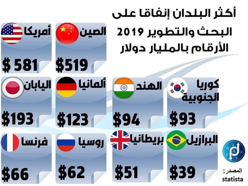 اكثر الدول انفاقا على البحث و التطوير