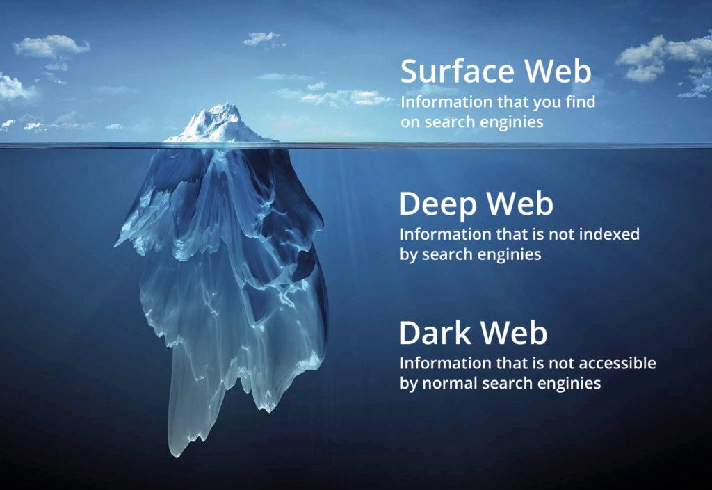 اجزاء الانترنت الثلاثة- الظاهري والخفي والعميق
