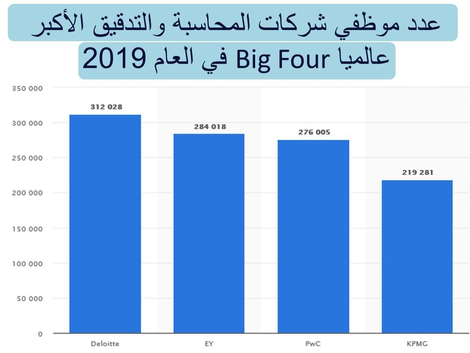 عدد موظفي شركات المحاسبة والتدقيق الأكبر عالميا Big Four في العام 2019