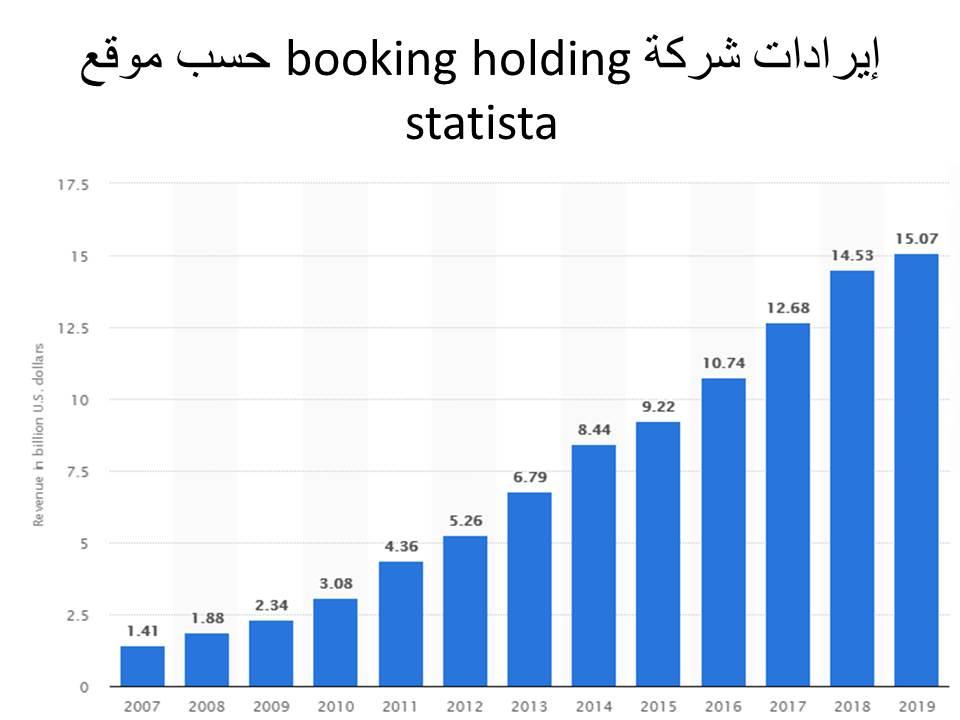 ايرادات شركة booking.com