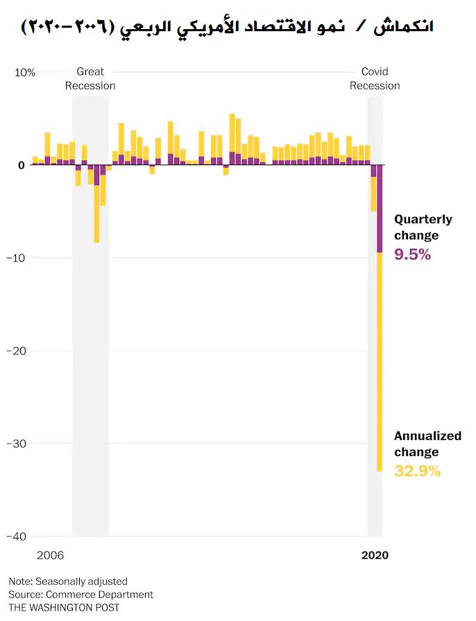 انكماش أو نمو الاقتصاد الأمريكي الربعي