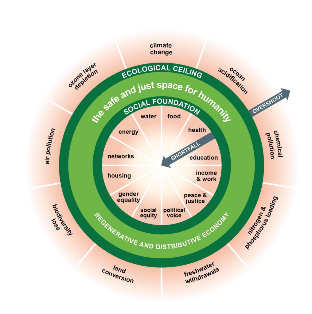 نموذج اقتصاد الدونات وكورونا : الرسم التوضيحية لقطعة الدونات