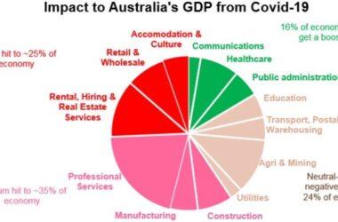 Chính phủ làm gì được khi kinh tế Úc thay đổi đáng kể vì coronavirus?