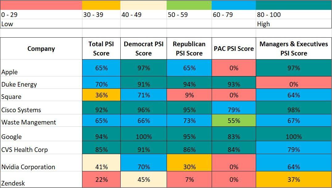 Sample PSI Scores