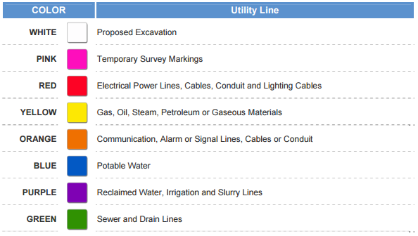 APWA-color-codes-for-utilities