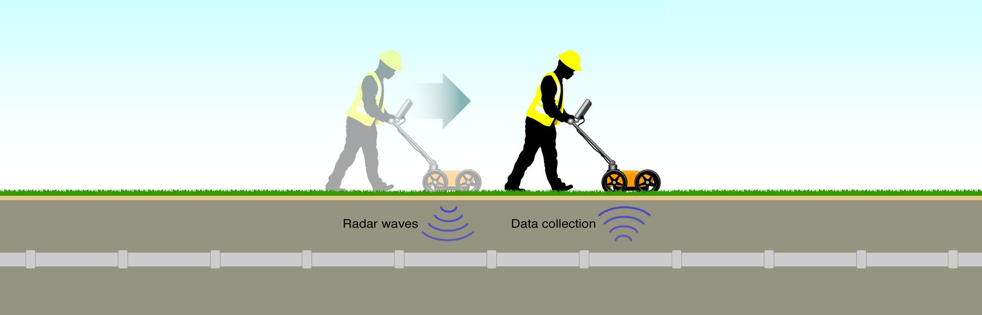 Ground Penetrating Radar Services (GPR)