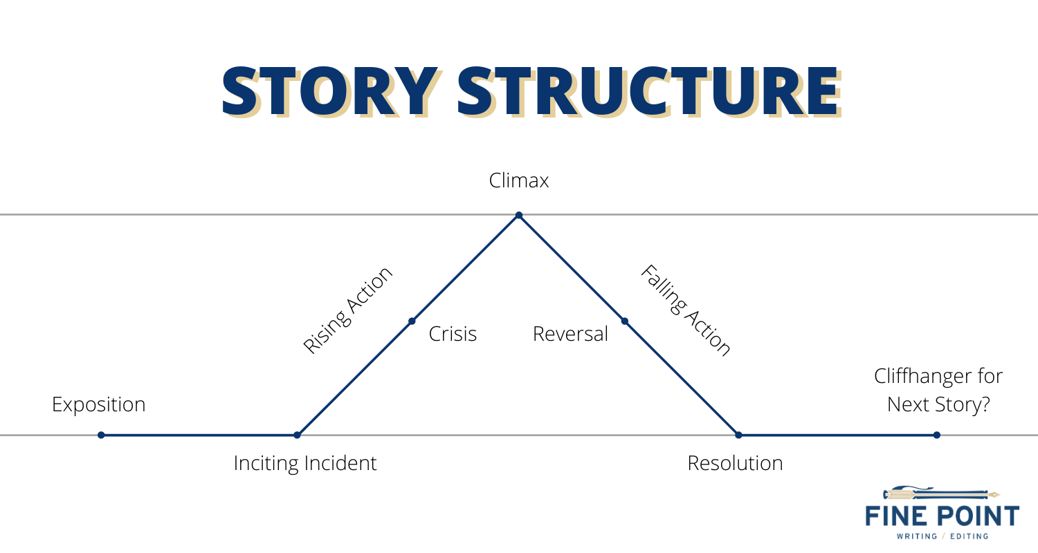 Graph depicting Story Structure