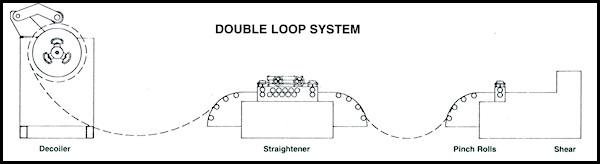 Double Slack Loop Cut To Length Line Diagram