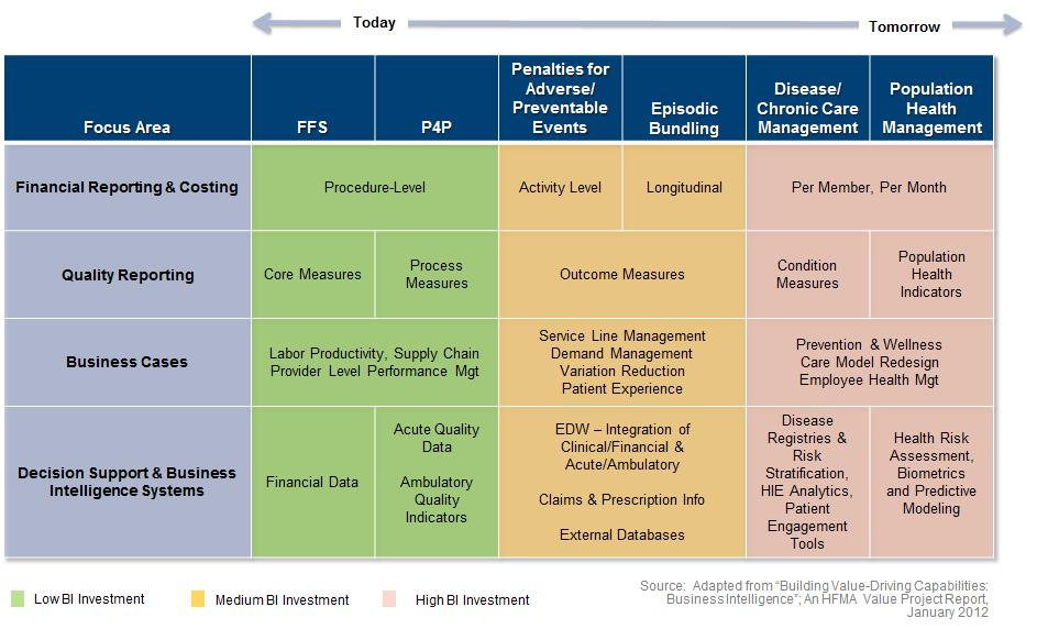 Evolution of BI Requirements and Investment chart 2