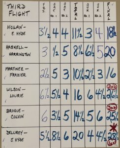 Third flight results_HFCC Open