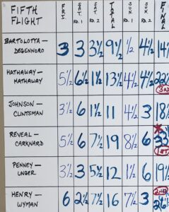 Fifth flight results_HFCC Open