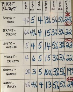 First flight results_HFCC Open