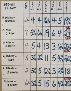 Second flight results_HFCC Open