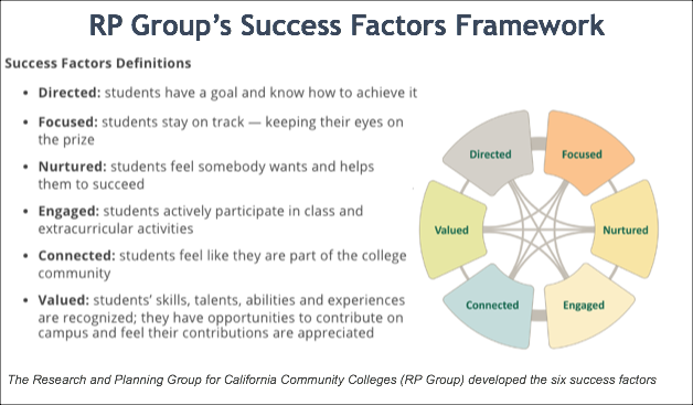 RP Group's Success Factors Definitions. Directed: students have a goal and know how to achieve it Focused: students stay on track — keeping their eyes on the prize; Nurtured: students feel somebody wants and helps them to succeed; Engaged: students actively participate in class and extracurricular activities; Connected: students feel like they are part of the college community; Valued: students' skills, talents, abilities and experiences are recognized; they have opportunities to contribute on campus and feel their contributions are appreciated.