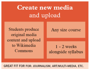 Detailed steps to create and upload media: Students produce original media content and upload to Wikimedia Commons.This can be done for any size course and takes 1-2 weeks. Great fit for journalism, art/multi-media, etc.