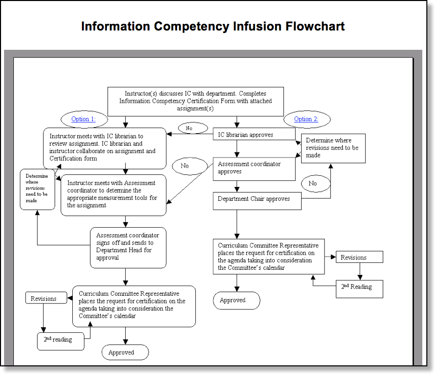 flowchart on infusion process