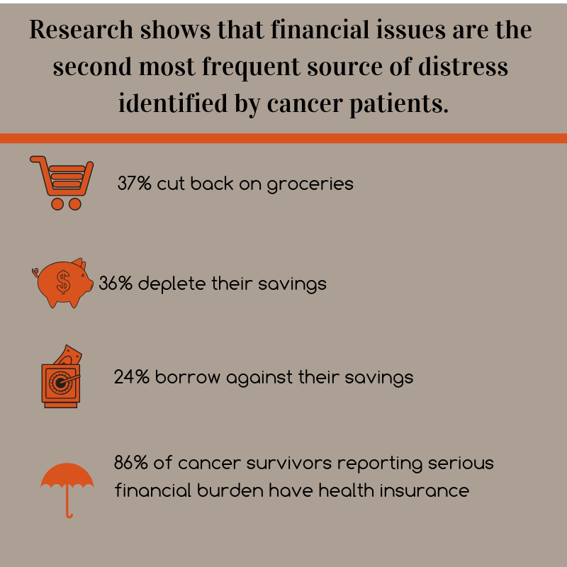 Research shows that financial issues are the second most frequent source of distress identified by cancer patients.