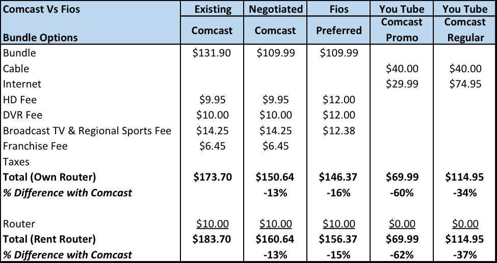 Cable Pricing Options