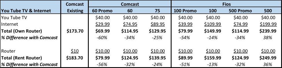 Comparing Comcast and Fios Standalone Internet Pricing
