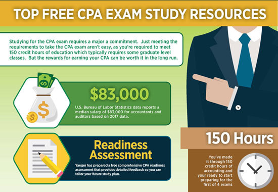 CPA Study Resources