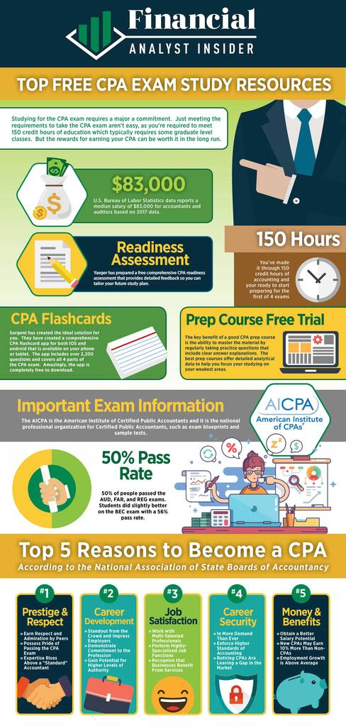 Free CPA Study Material