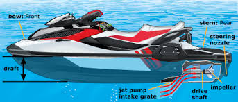 Top 5 Operator Caused Personal Watercraft Repairs - Intrepid