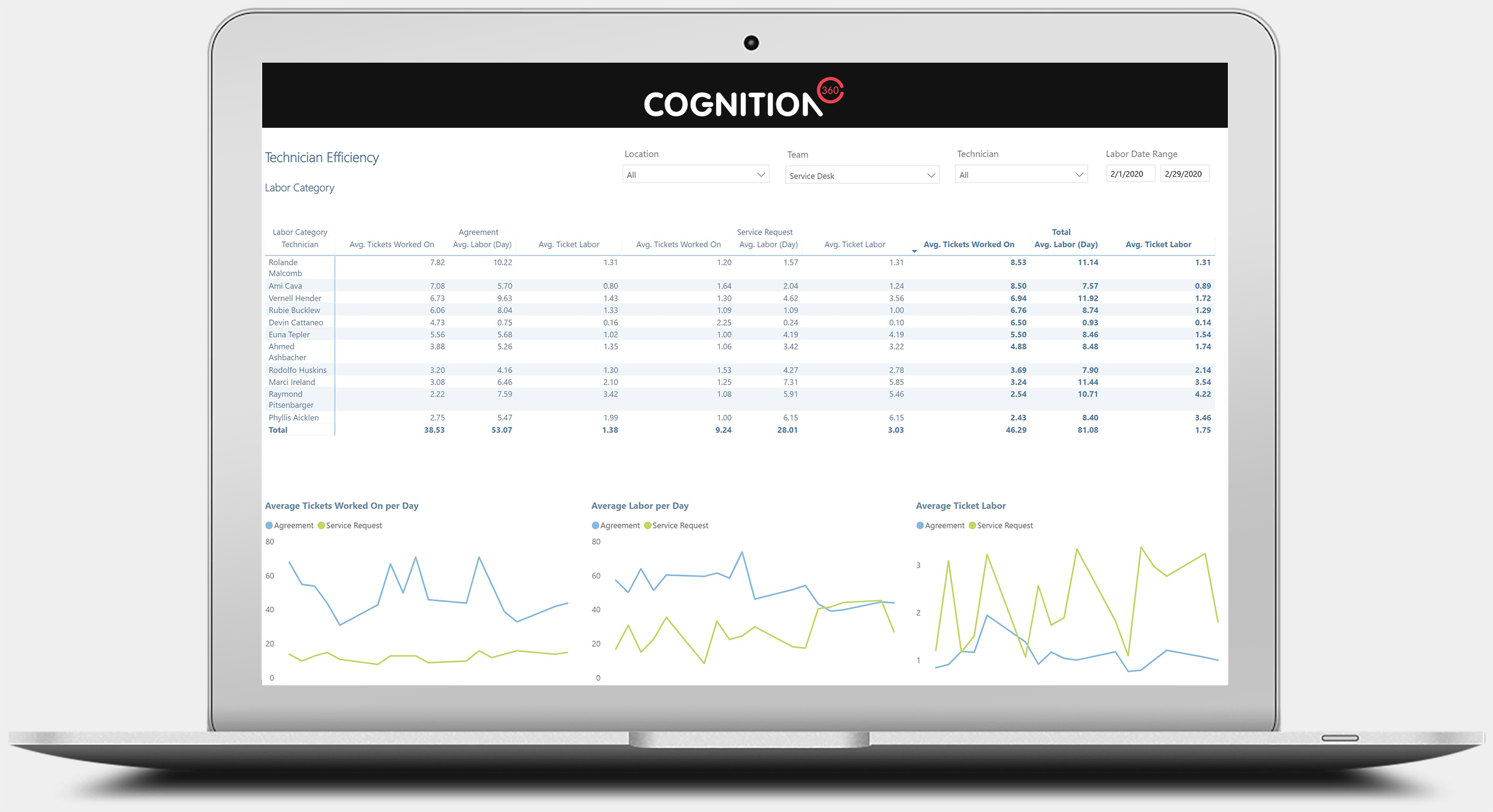 Cognition360 Technician Efficiency Report | Report view C