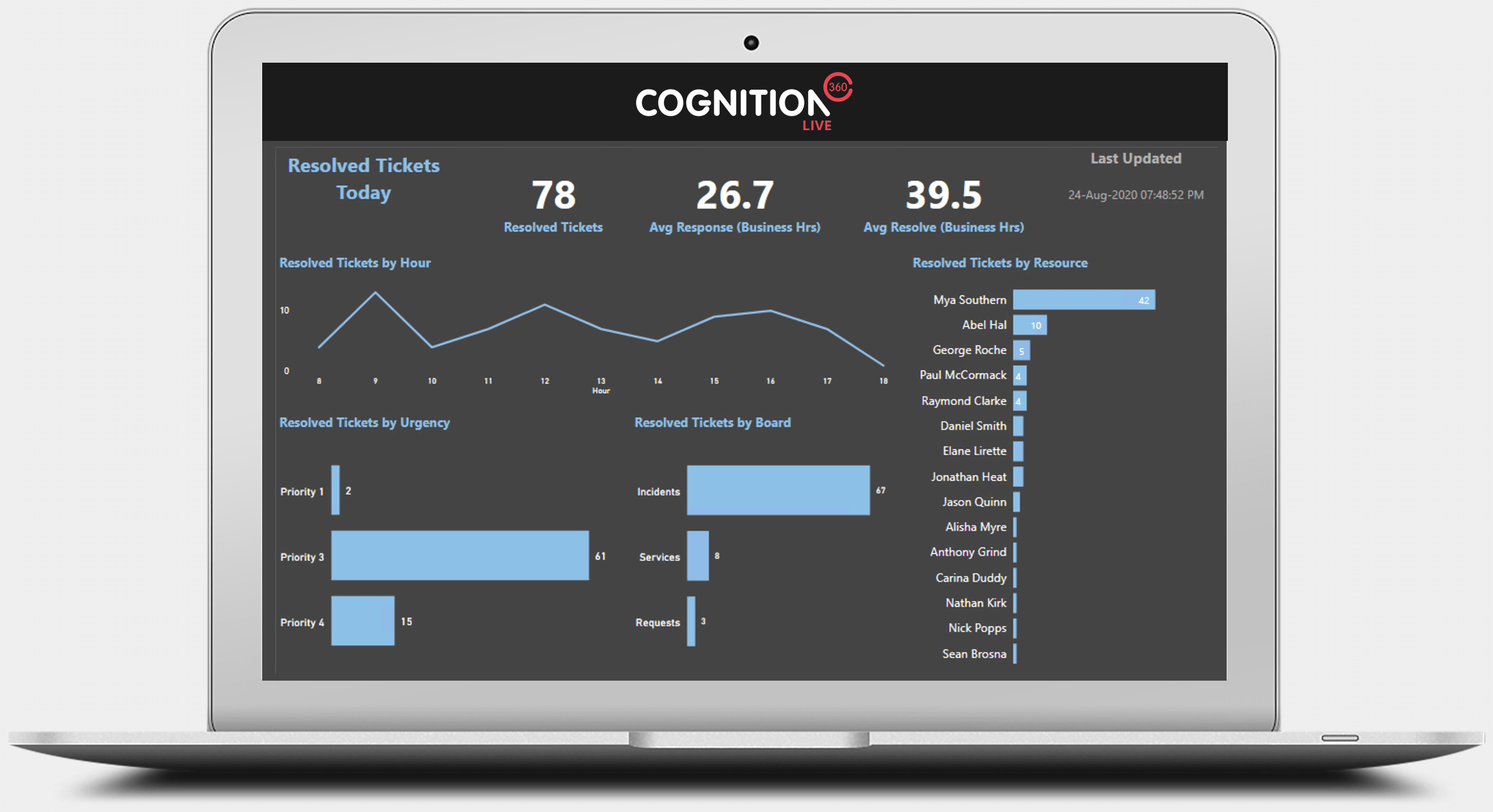 Cognition360 LIVE Resolved Tickets Summary screen